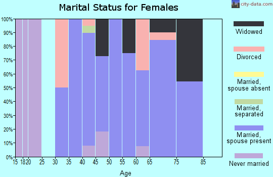 Zip code 50005 marital status for females