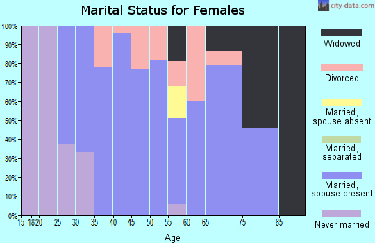 Zip code 50020 marital status for females