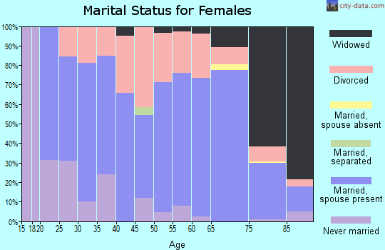 Zip code 50022 marital status for females
