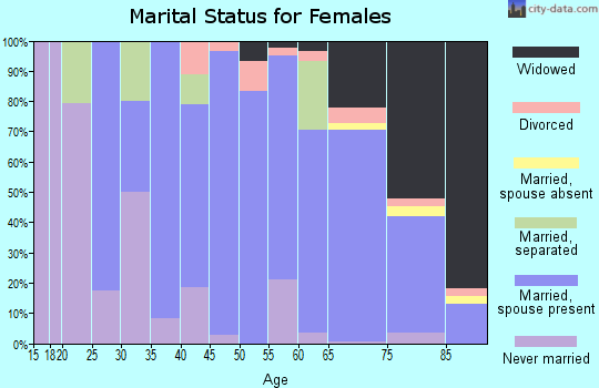 Zip code 50025 marital status for females