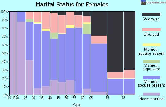 Zip code 50036 marital status for females