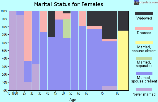 Zip code 50044 marital status for females