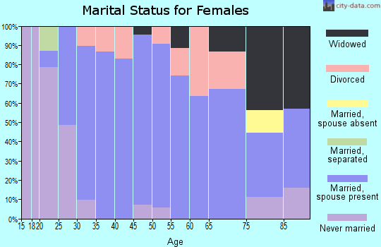 Zip code 50047 marital status for females
