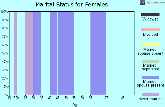 Zip code 50057 marital status for females