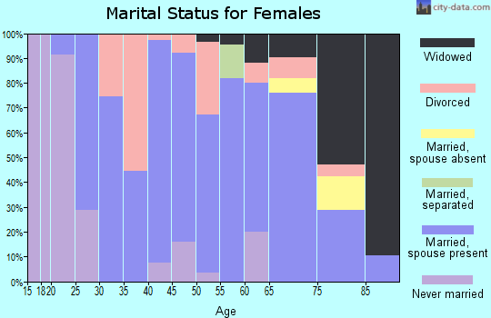 Zip code 50076 marital status for females