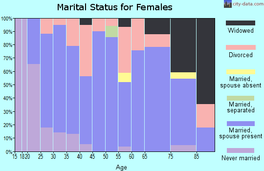Zip code 50130 marital status for females