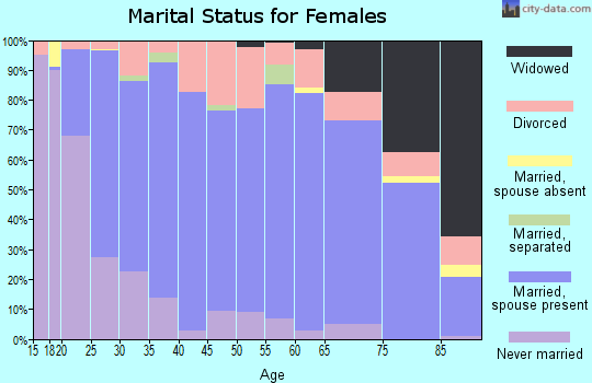 Zip code 50138 marital status for females