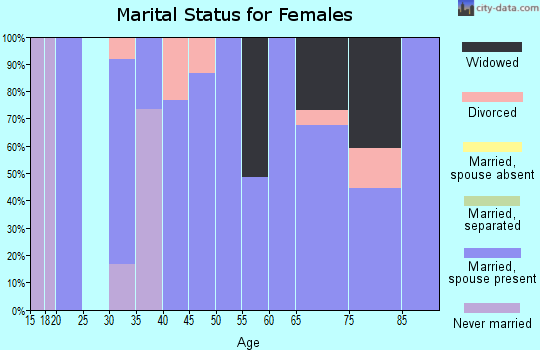 Zip code 50147 marital status for females