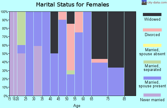Zip code 50148 marital status for females