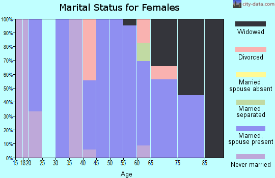 Zip code 50151 marital status for females