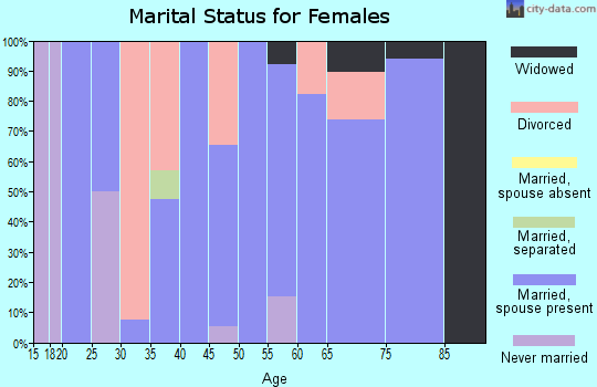 Zip code 50157 marital status for females