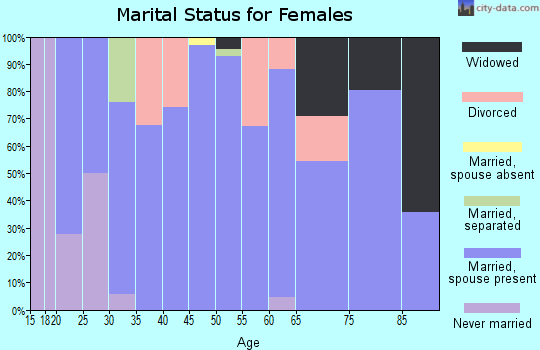 Zip code 50170 marital status for females