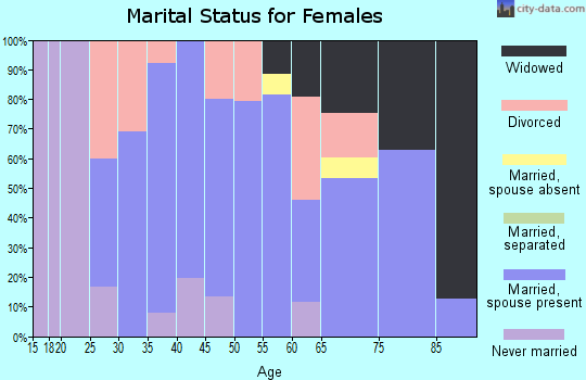 Zip code 50174 marital status for females