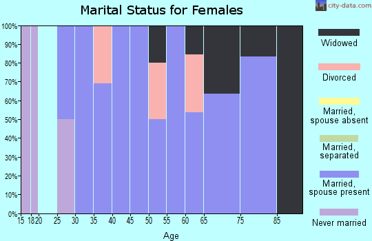 Zip code 50206 marital status for females