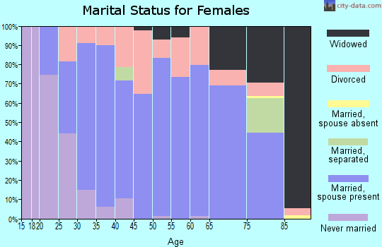 Zip code 50211 marital status for females