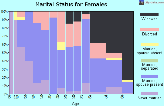 Zip code 50213 marital status for females