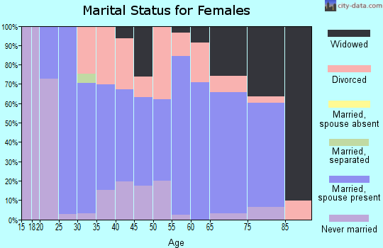 Zip code 50228 marital status for females