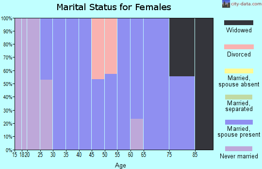 Zip code 50229 marital status for females