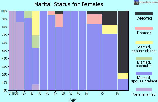 Zip code 50230 marital status for females