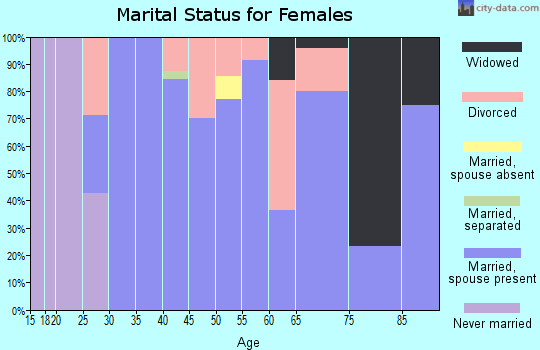 Zip code 50238 marital status for females