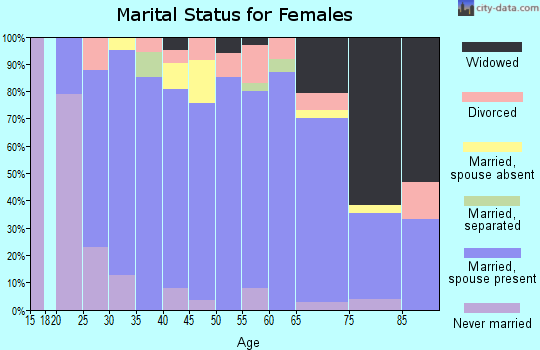 Zip code 50247 marital status for females
