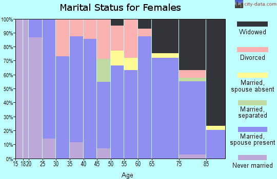 Zip code 50248 marital status for females