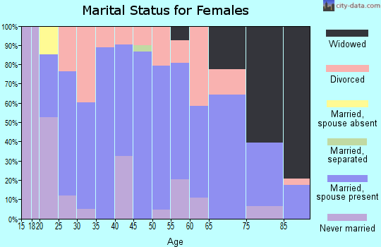 Zip code 50250 marital status for females