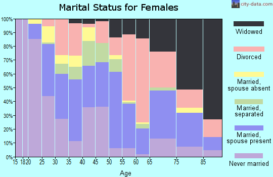 Zip code 50314 marital status for females