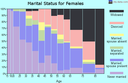 Zip code 50316 marital status for females