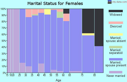 Zip code 50323 marital status for females