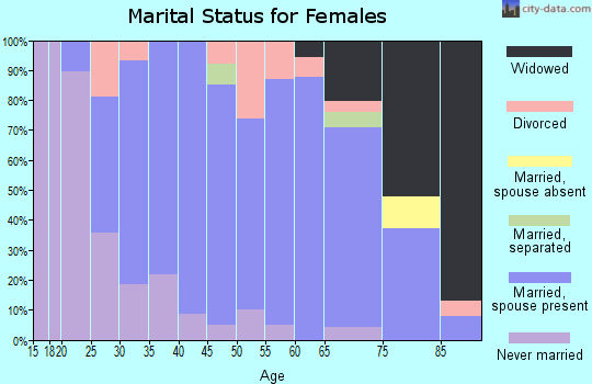 Zip code 50423 marital status for females