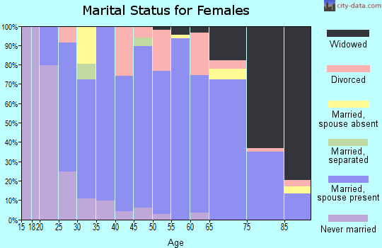 Zip code 50436 marital status for females