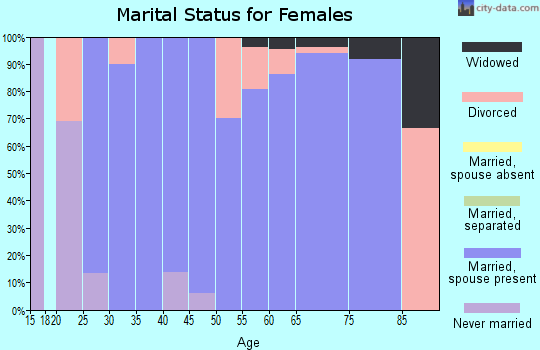 Zip code 50453 marital status for females