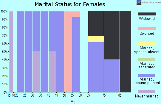 Zip code 50455 marital status for females