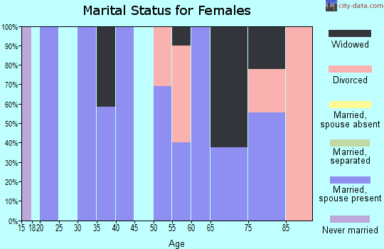 Zip code 50465 marital status for females