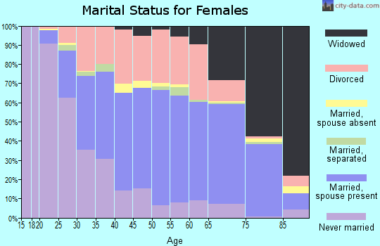 Zip code 50501 marital status for females
