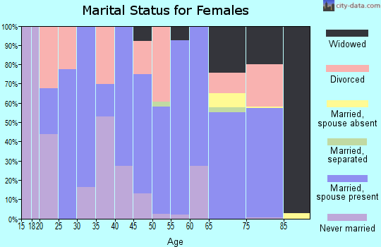 Zip code 50533 marital status for females