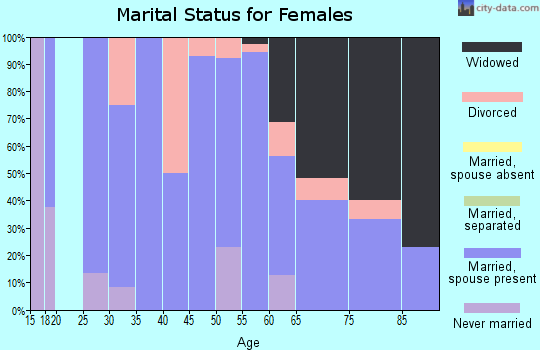 Zip code 50538 marital status for females