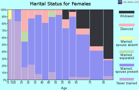 Zip code 50548 marital status for females