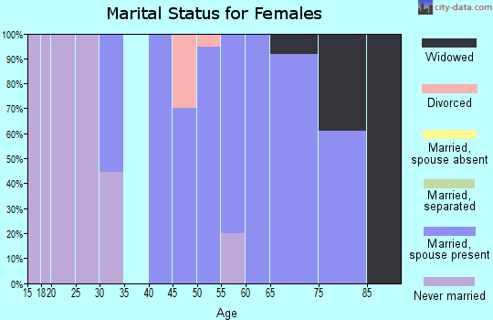 Zip code 50556 marital status for females