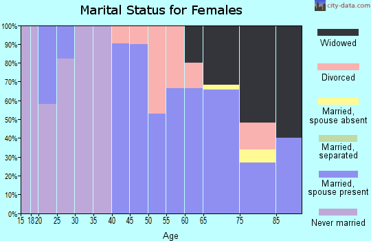 Zip code 50557 marital status for females