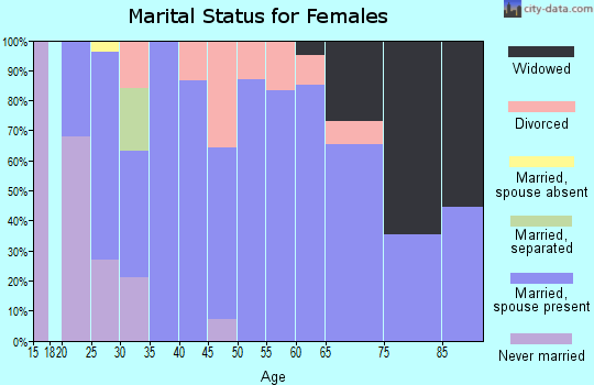 Zip code 50558 marital status for females