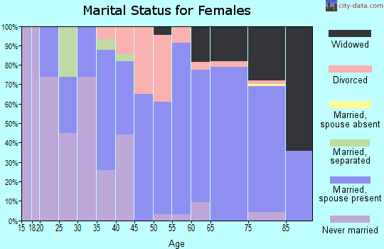 Zip code 50563 marital status for females