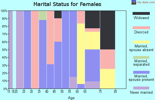 Zip code 50565 marital status for females