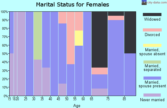 Zip code 50566 marital status for females
