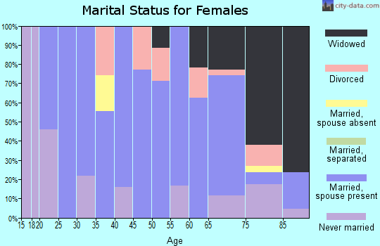 Zip code 50597 marital status for females