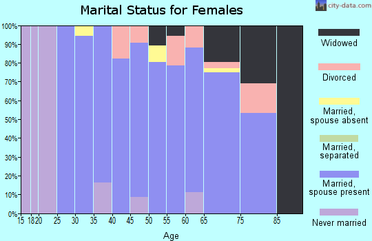 Zip code 50643 marital status for females