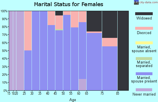 Zip code 50647 marital status for females