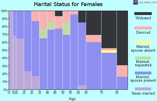 Zip code 50658 marital status for females