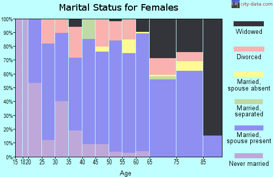 Zip code 50659 marital status for females